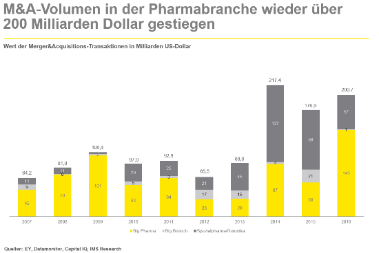 M&A-Volumen in der Pharmabranche